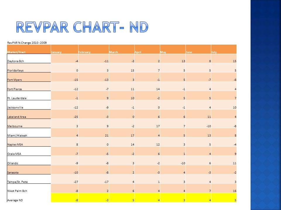 RevPAR % Change 2010 - 2009 Market/TractJanuaryFebruaryMarchAprilMayJuneJuly Daytona Bch-4-11-3213815 Florida Keys03157555 Fort Myers-15-1335-7-8 Fort Pierce-12-7111444 Ft.