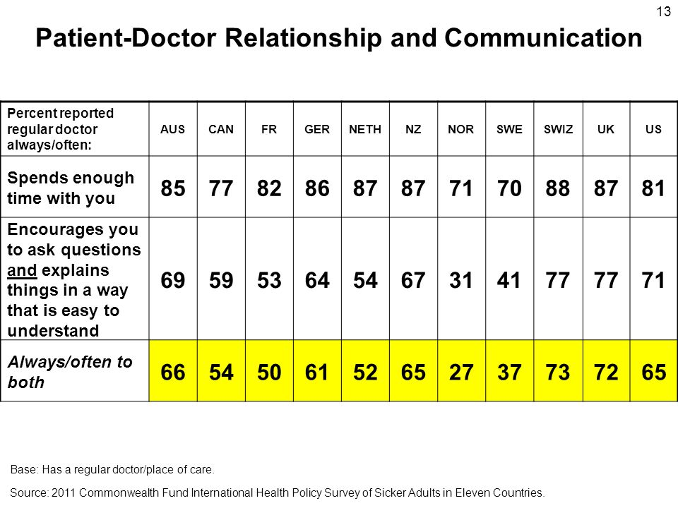 Patient-Doctor Relationship and Communication Percent reported regular doctor always/often: AUSCANFRGERNETHNZNORSWESWIZUKUS Spends enough time with you 8577828687 7170888781 Encourages you to ask questions and explains things in a way that is easy to understand 695953645467314177 71 Always/often to both 6654506152652737737265 13 Source: 2011 Commonwealth Fund International Health Policy Survey of Sicker Adults in Eleven Countries.