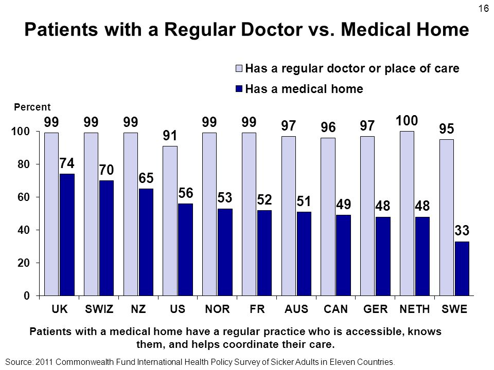 Patients with a Regular Doctor vs.