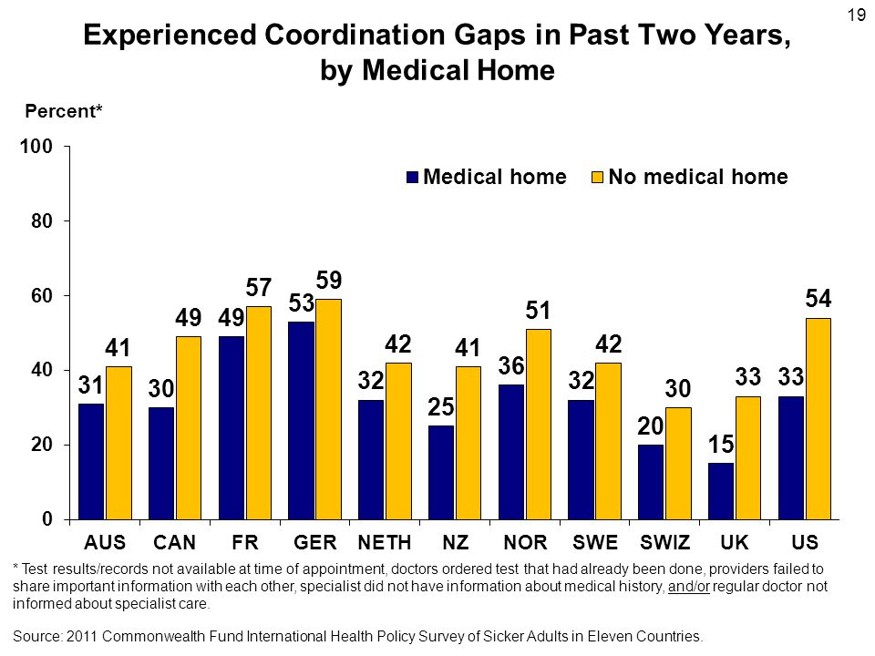 19 Experienced Coordination Gaps in Past Two Years, by Medical Home Percent* Source: 2011 Commonwealth Fund International Health Policy Survey of Sicker Adults in Eleven Countries.