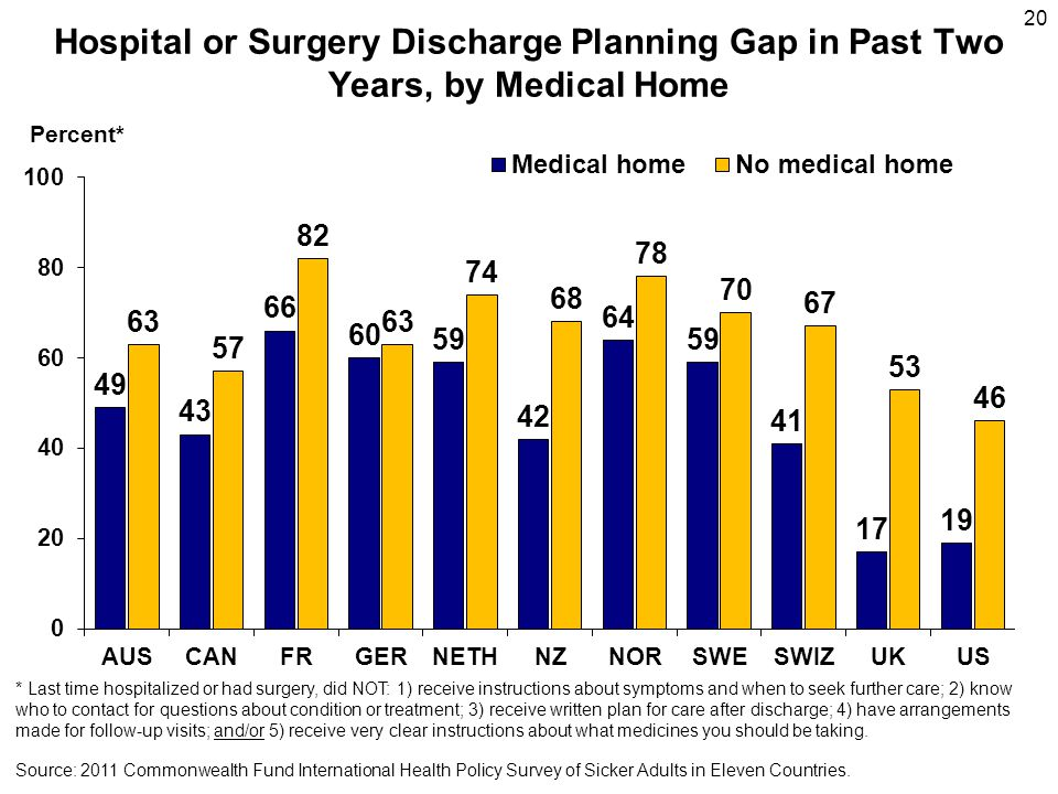 20 Hospital or Surgery Discharge Planning Gap in Past Two Years, by Medical Home Source: 2011 Commonwealth Fund International Health Policy Survey of Sicker Adults in Eleven Countries.