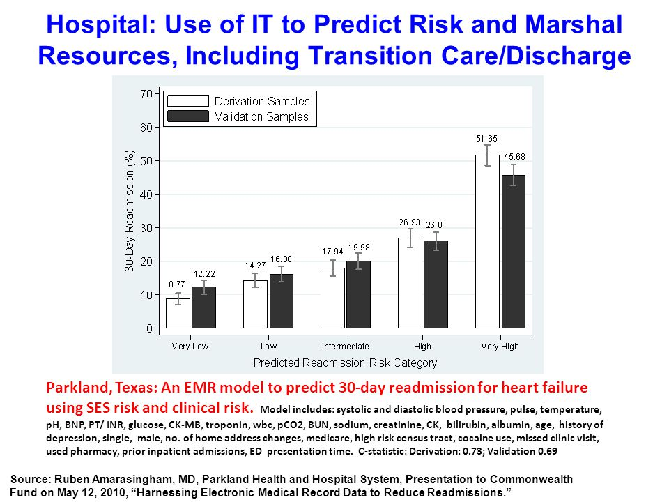 Parkland, Texas: An EMR model to predict 30-day readmission for heart failure using SES risk and clinical risk.