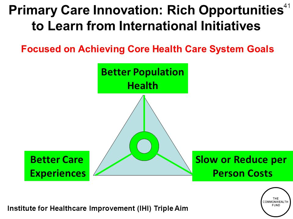 THE COMMONWEALTH FUND 41 Better Population Health Better Care Experiences Slow or Reduce per Person Costs Primary Care Innovation: Rich Opportunities to Learn from International Initiatives Focused on Achieving Core Health Care System Goals Institute for Healthcare Improvement (IHI) Triple Aim