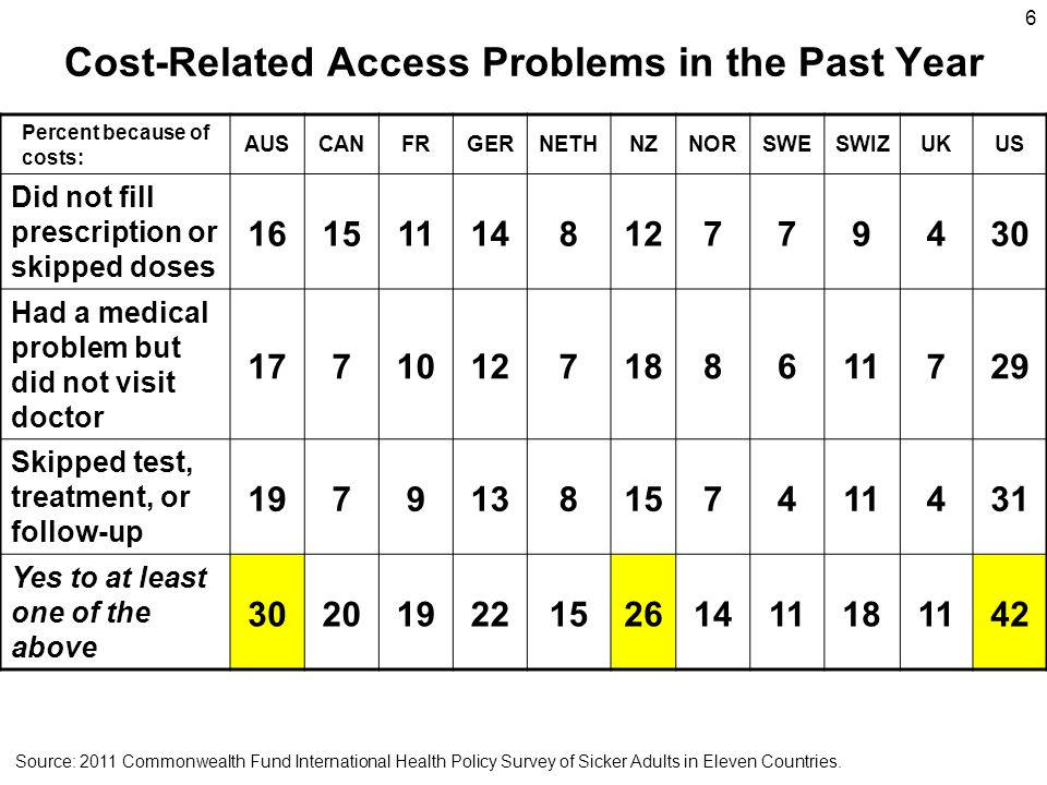 6 Cost-Related Access Problems in the Past Year Percent because of costs: AUSCANFRGERNETHNZNORSWESWIZUKUS Did not fill prescription or skipped doses 16151114812779430 Had a medical problem but did not visit doctor 17710127188611729 Skipped test, treatment, or follow-up 1979138157411431 Yes to at least one of the above 3020192215261411181142 Source: 2011 Commonwealth Fund International Health Policy Survey of Sicker Adults in Eleven Countries.
