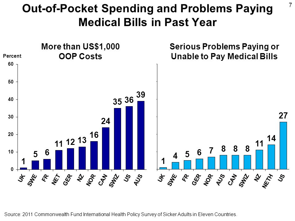 7 Out-of-Pocket Spending and Problems Paying Medical Bills in Past Year Percent More than US$1,000 OOP Costs Source: 2011 Commonwealth Fund International Health Policy Survey of Sicker Adults in Eleven Countries.