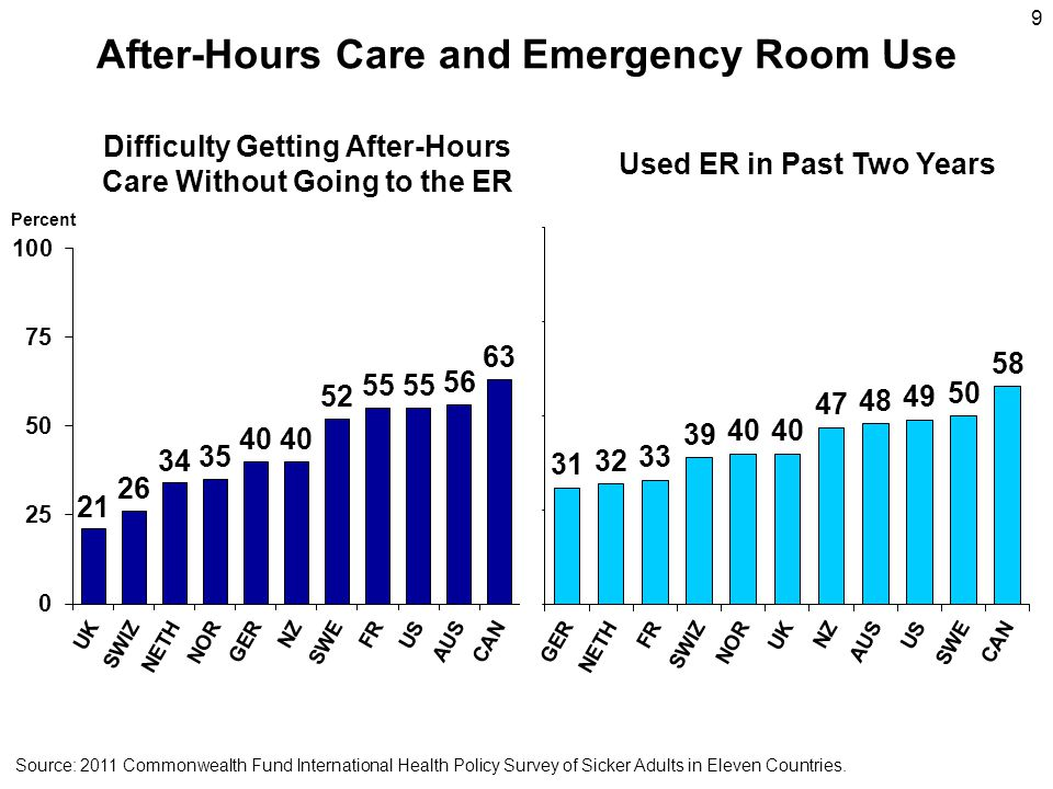 9 After-Hours Care and Emergency Room Use Percent Difficulty Getting After-Hours Care Without Going to the ER Used ER in Past Two Years Source: 2011 Commonwealth Fund International Health Policy Survey of Sicker Adults in Eleven Countries.
