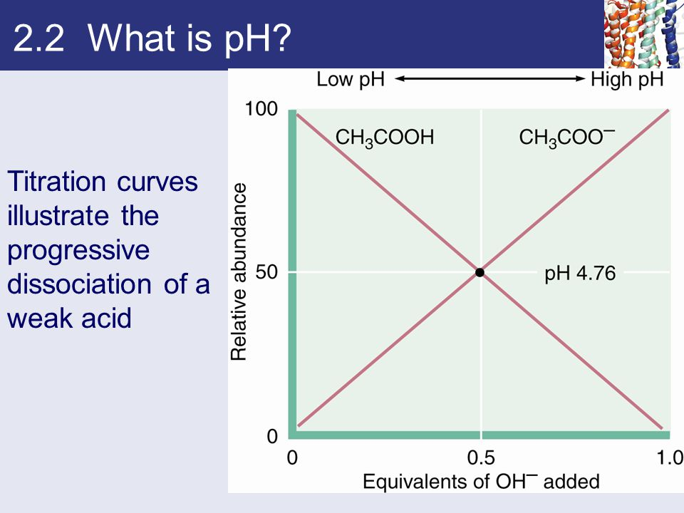 2.2 What is pH Titration curves illustrate the progressive dissociation of a weak acid