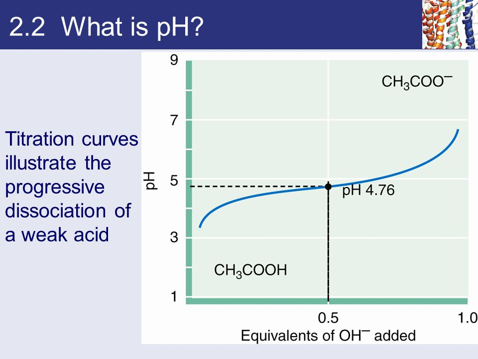 2.2 What is pH? Titration curves illustrate the progressive dissociation of a weak acid