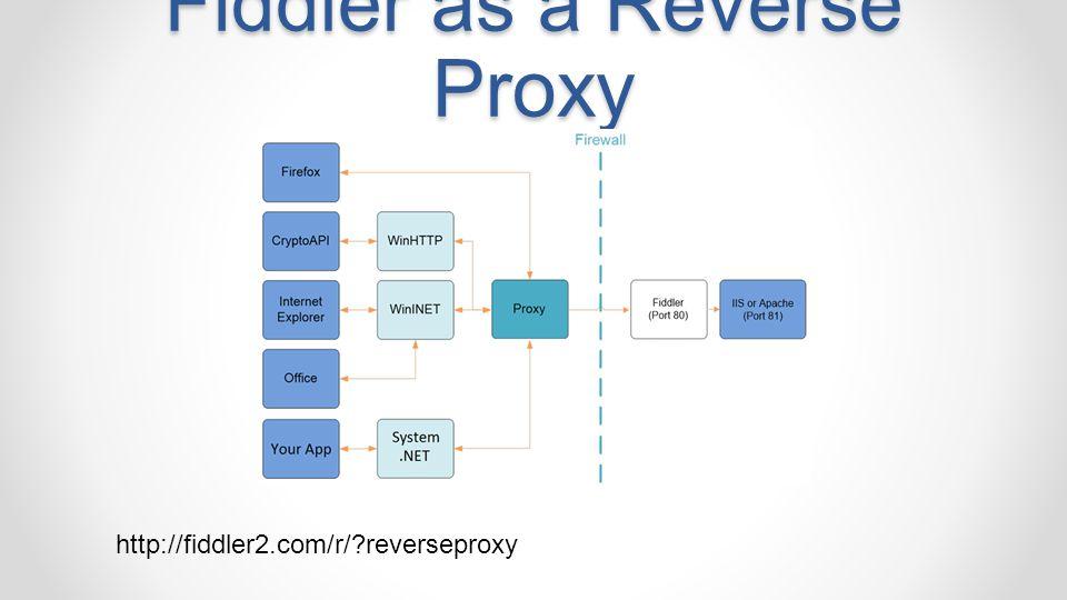 Fiddler as a Reverse Proxy http://fiddler2.com/r/?reverseproxy