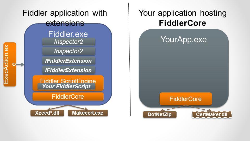 Fiddler.exe Fiddler ScriptEngine Inspector2 IFiddlerExtension FiddlerCore ExecAction.ex e YourApp.exe FiddlerCore Fiddler application with extensions Your application hosting FiddlerCore Your FiddlerScript Xceed*.dll Makecert.exe CertMaker.dll DotNetZip