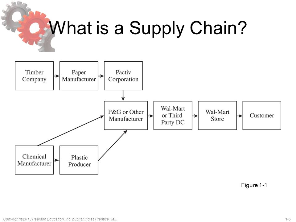 Copyright ©2013 Pearson Education, Inc.publishing as Prentice Hall.1-5 What is a Supply Chain.