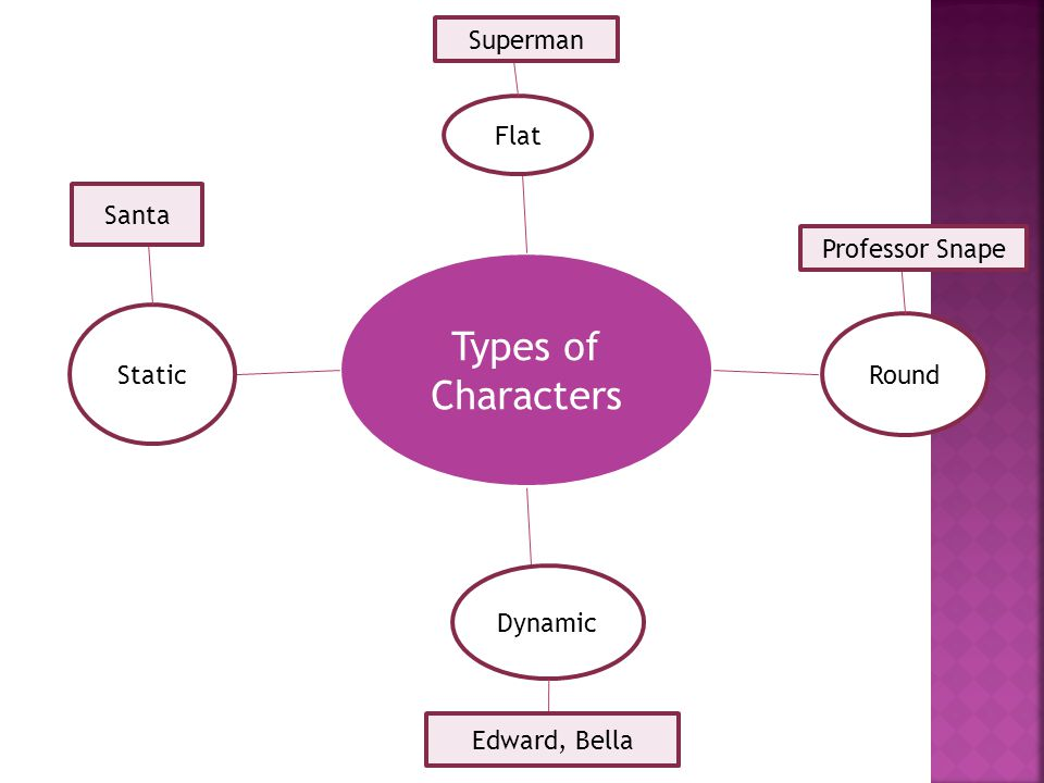 Types of Characters Flat Round Dynamic Static Superman Professor Snape Edward, Bella Santa