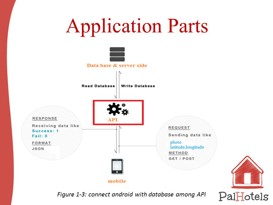 Application Parts Figure ‎1 ‑ 3: connect android with database among API