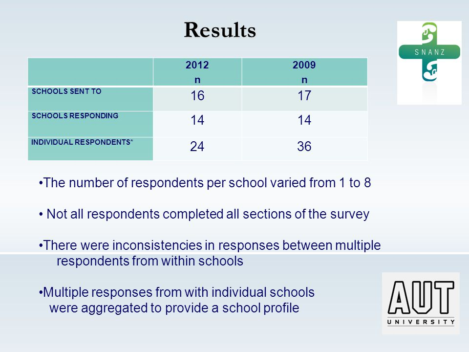 Results 2012 n 2009 n SCHOOLS SENT TO 1617 SCHOOLS RESPONDING 14 INDIVIDUAL RESPONDENTS* 2436 The number of respondents per school varied from 1 to 8 Not all respondents completed all sections of the survey There were inconsistencies in responses between multiple respondents from within schools Multiple responses from with individual schools were aggregated to provide a school profile