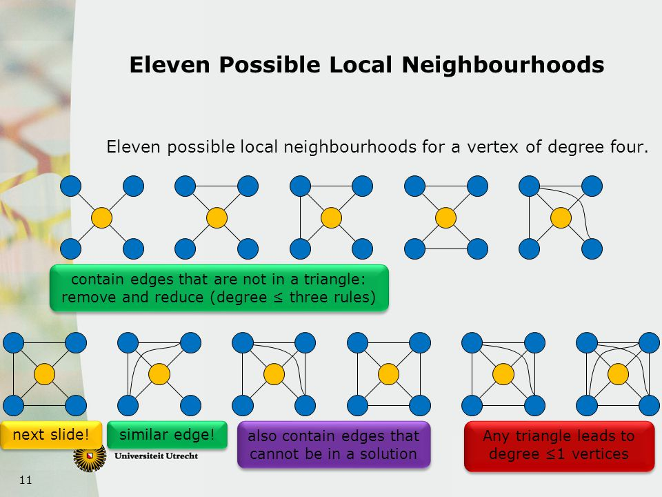 11 Eleven Possible Local Neighbourhoods contain edges that are not in a triangle: remove and reduce (degree ≤ three rules) similar edge.