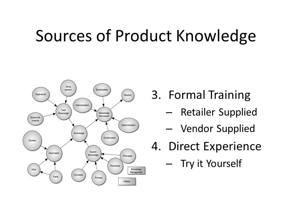 Sources of Product Knowledge 3.Formal Training – Retailer Supplied – Vendor Supplied 4.Direct Experience – Try it Yourself