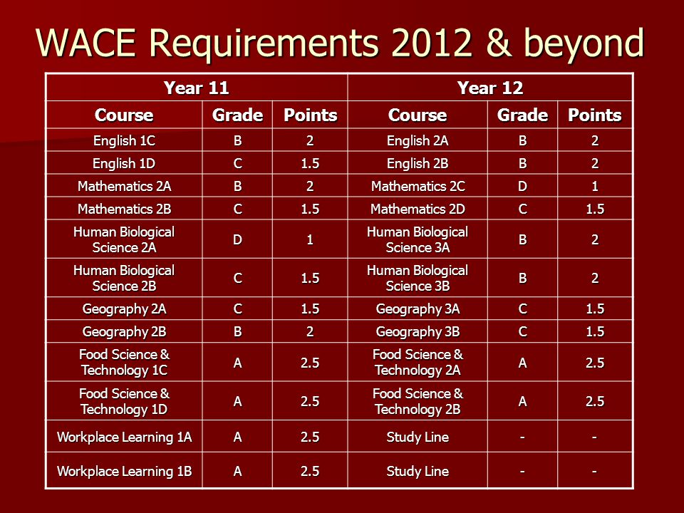 WACE Requirements 2012 & beyond Year 11 Year 12 CourseGradePointsCourseGradePoints English 1C B2 English 2A B2 English 1D C1.5 English 2B B2 Mathematics 2A B2 Mathematics 2C D1 Mathematics 2B C1.5 Mathematics 2D C1.5 Human Biological Science 2A D1 Human Biological Science 3A B2 Human Biological Science 2B C1.5 Human Biological Science 3B B2 Geography 2A C1.5 Geography 3A C1.5 Geography 2B B2 Geography 3B C1.5 Food Science & Technology 1C A2.5 Food Science & Technology 2A A2.5 Food Science & Technology 1D A2.5 Food Science & Technology 2B A2.5 Workplace Learning 1A A2.5 Study Line -- Workplace Learning 1B A2.5 Study Line --