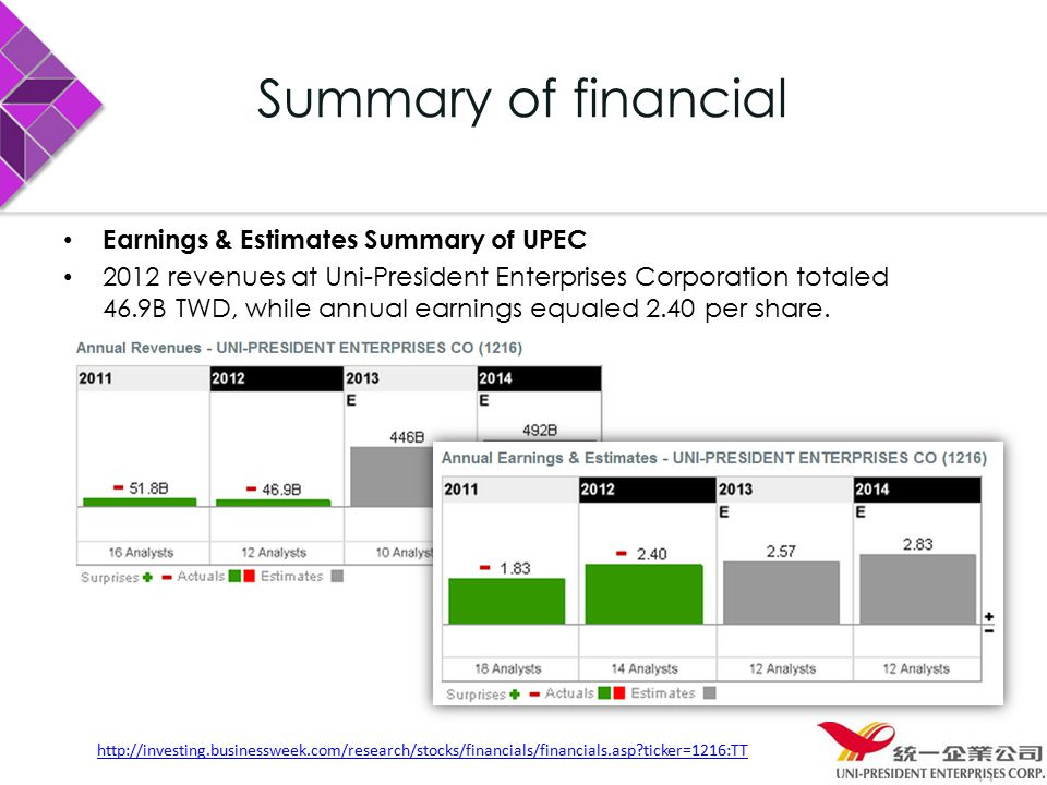 Summary of financial Earnings & Estimates Summary of UPEC 2012 revenues at Uni-President Enterprises Corporation totaled 46.9B TWD, while annual earnings equaled 2.40 per share.