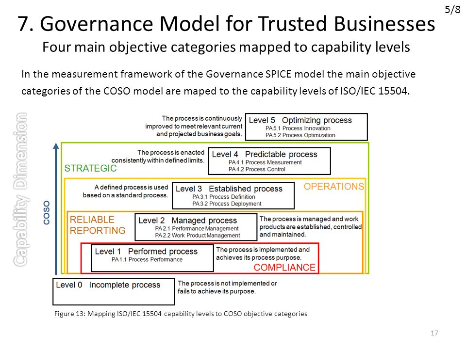 7. Governance Model for Trusted Businesses Four main objective categories mapped to capability levels In the measurement framework of the Governance S