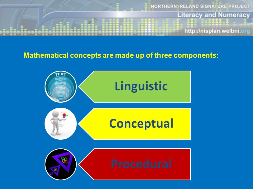 Mathematical concepts are made up of three components:
