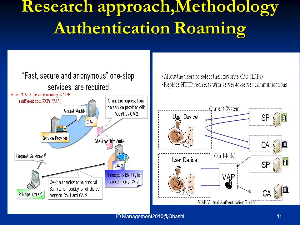 Research approach,Methodology Authentication Roaming 11ID Management2010@Ohashi