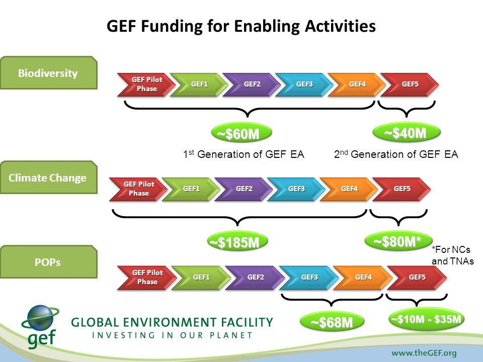GEF Funding for Enabling Activities GEF Pilot Phase GEF1GEF2GEF3GEF4GEF5 1 st Generation of GEF EA2 nd Generation of GEF EA ~$68M ~$40M Biodiversity Climate Change ~$185M ~$10M - $35M GEF Pilot Phase GEF1GEF2GEF3GEF4GEF5 POPs GEF Pilot Phase GEF1GEF2GEF3GEF4GEF5 ~$60M ~$80M* *For NCs and TNAs