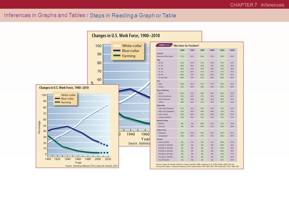 CHAPTER 7 Inferences Inferences in Graphs and Tables / Steps in Reading a Graph or Table