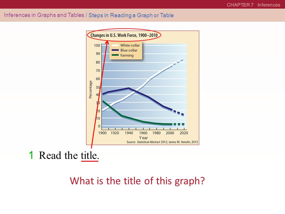 CHAPTER 7 Inferences Inferences in Graphs and Tables / Steps in Reading a Graph or Table 1 Read the title. What is the title of this graph?