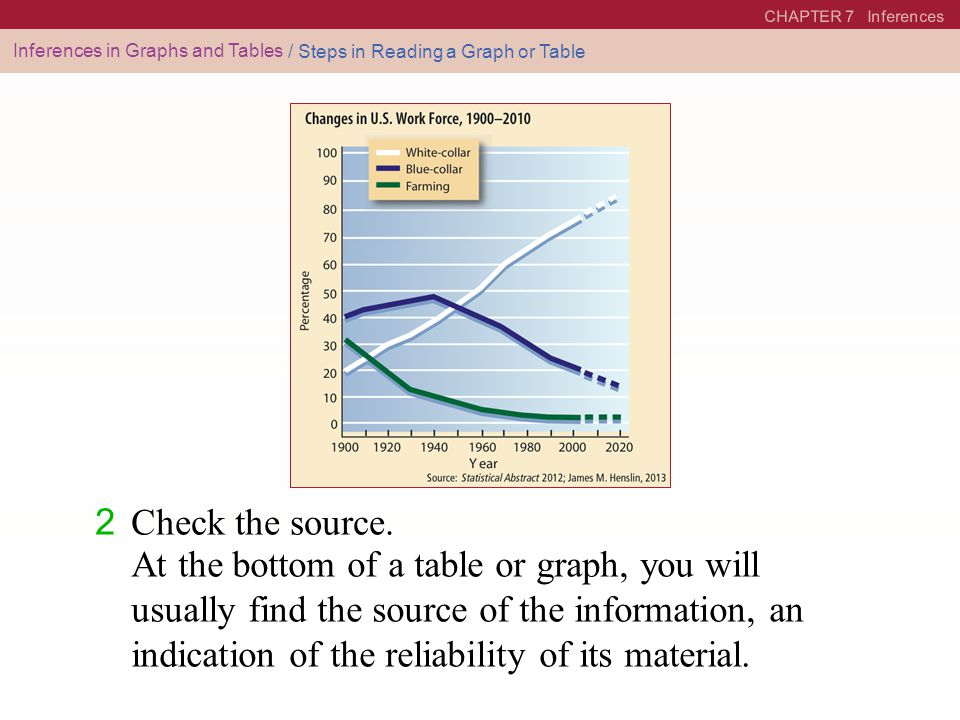 CHAPTER 7 Inferences Inferences in Graphs and Tables / Steps in Reading a Graph or Table 2 Check the source. At the bottom of a table or graph, you wi