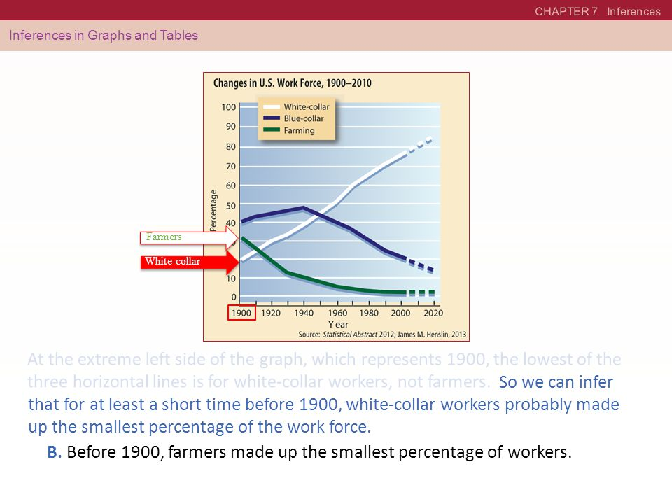 CHAPTER 7 Inferences Inferences in Graphs and Tables B. Before 1900, farmers made up the smallest percentage of workers. At the extreme left side of t