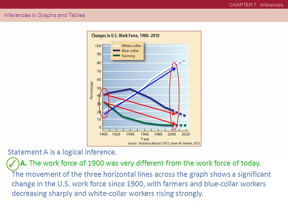 CHAPTER 7 Inferences Inferences in Graphs and Tables A. The work force of 1900 was very different from the work force of today. The movement of the th
