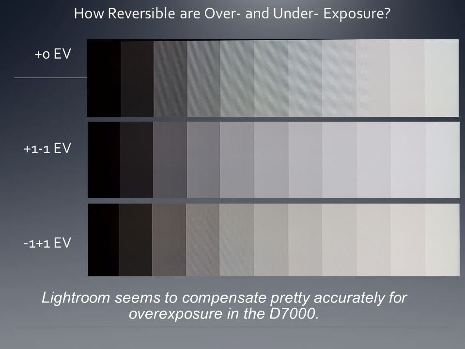 How Reversible are Over- and Under- Exposure? +0 EV +1-1 EV -1+1 EV Lightroom seems to compensate pretty accurately for overexposure in the D7000.