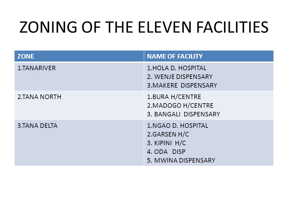 ZONING OF THE ELEVEN FACILITIES ZONENAME OF FACILITY 1.TANARIVER1.HOLA D.