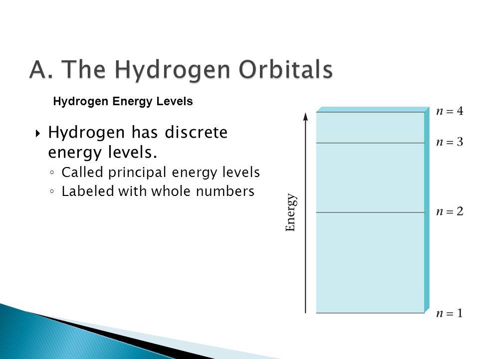  Hydrogen has discrete energy levels.
