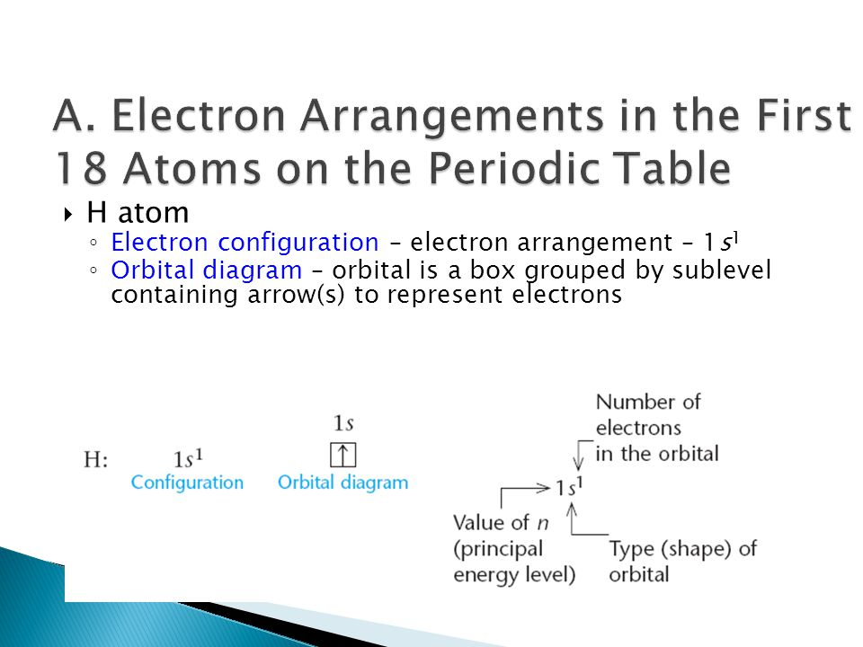  H atom ◦ Electron configuration – electron arrangement – 1s 1 ◦ Orbital diagram – orbital is a box grouped by sublevel containing arrow(s) to represent electrons