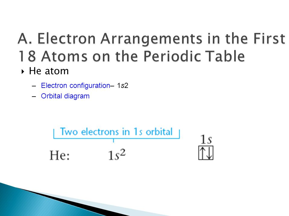  He atom –Electron configuration– 1s2 –Orbital diagram