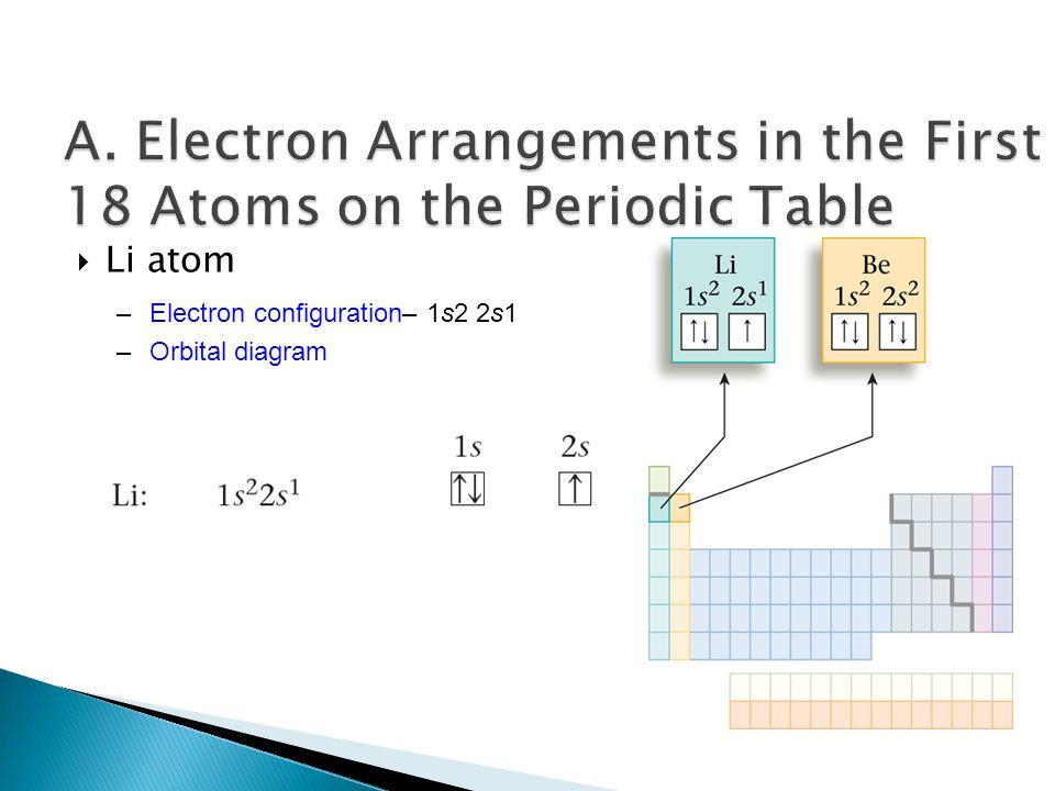  Li atom –Electron configuration– 1s2 2s1 –Orbital diagram