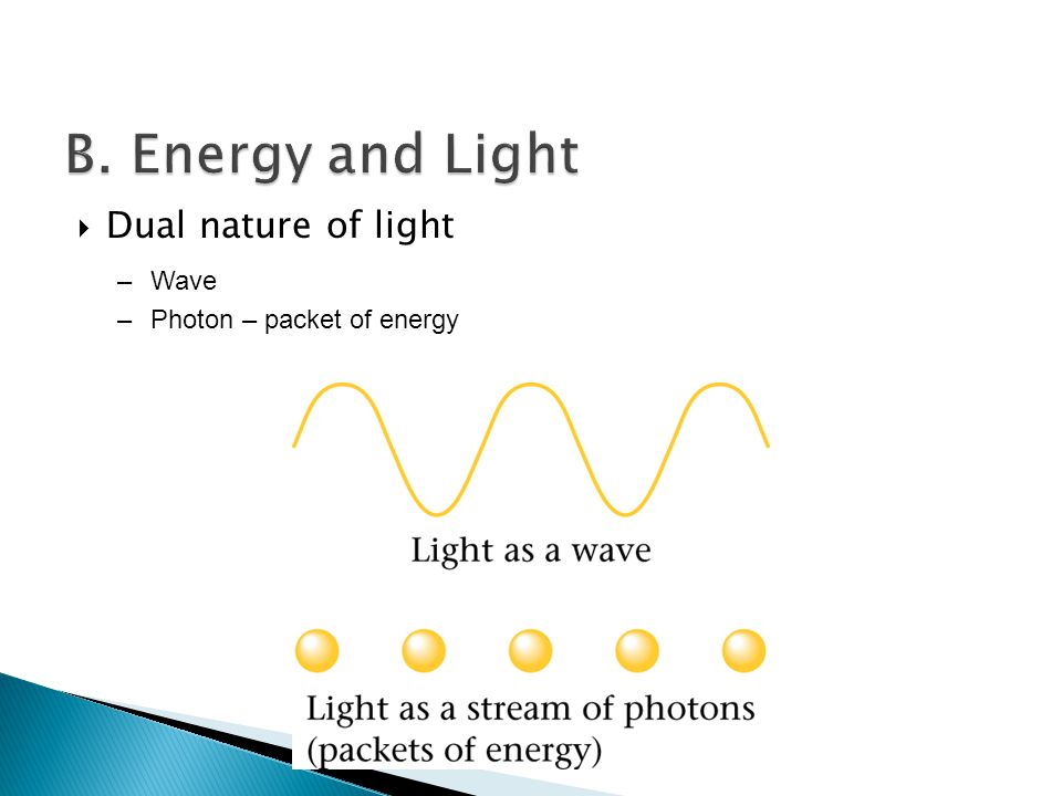  Dual nature of light –Wave –Photon – packet of energy