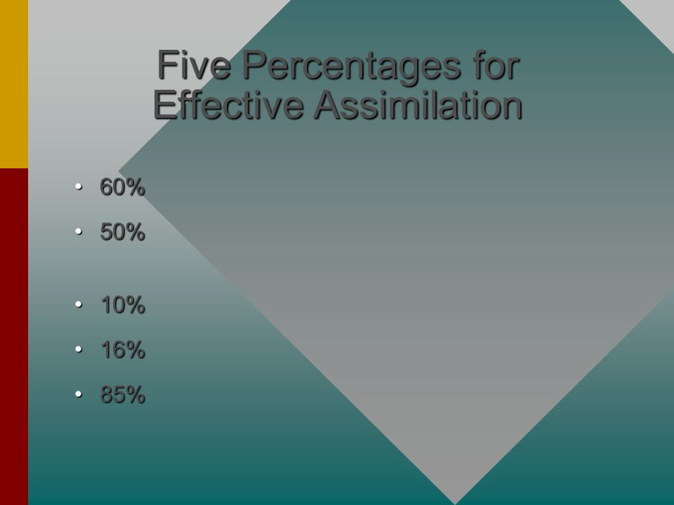 Five Percentages for Effective Assimilation 60%60% 50%50% 10%10% 16%16% 85%85%