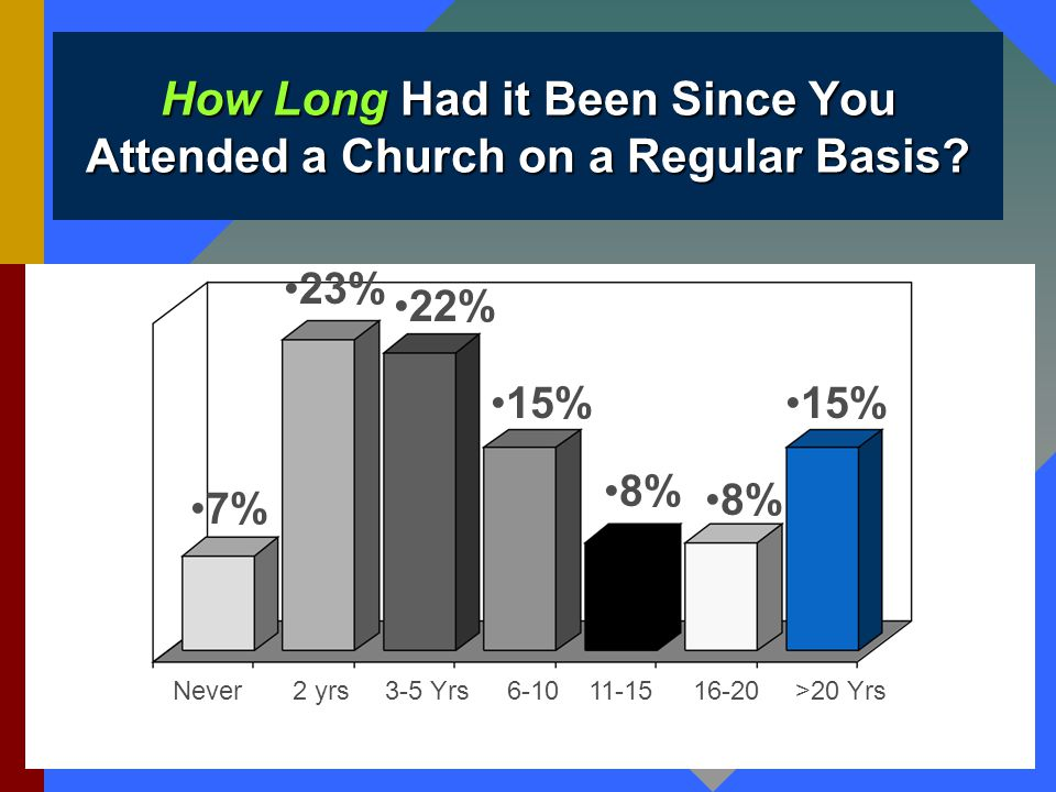 How Long Had it Been Since You Attended a Church on a Regular Basis.