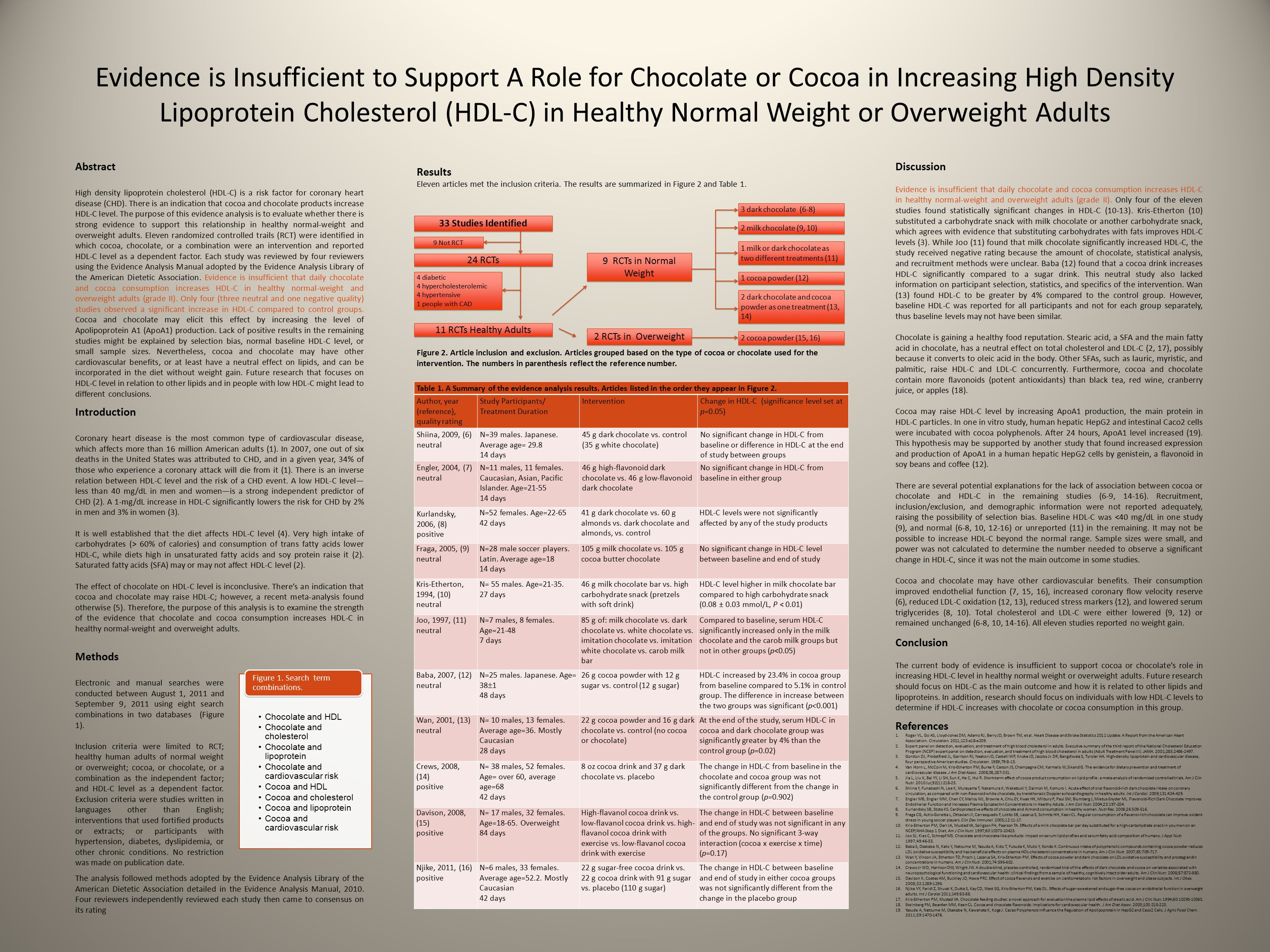 Evidence is Insufficient to Support A Role for Chocolate or Cocoa in Increasing High Density Lipoprotein Cholesterol (HDL-C) in Healthy Normal Weight or Overweight Adults Abstract High density lipoprotein cholesterol (HDL-C) is a risk factor for coronary heart disease (CHD).