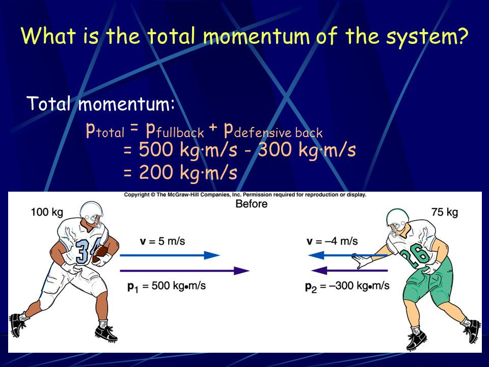 What is the total momentum of the system? Total momentum: p total = p fullback + p defensive back = 500 kg·m/s - 300 kg·m/s = 200 kg·m/s