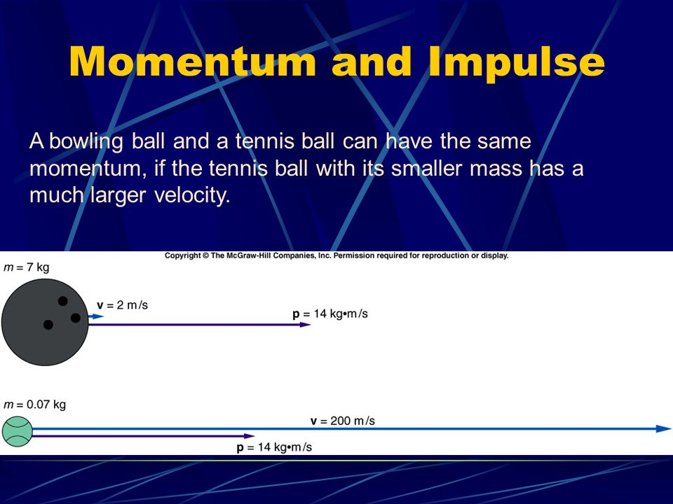 Impulse-Momentum Principle The impulse acting on an object produces a change in momentum of the object that is equal in both magnitude and direction to the impulse.