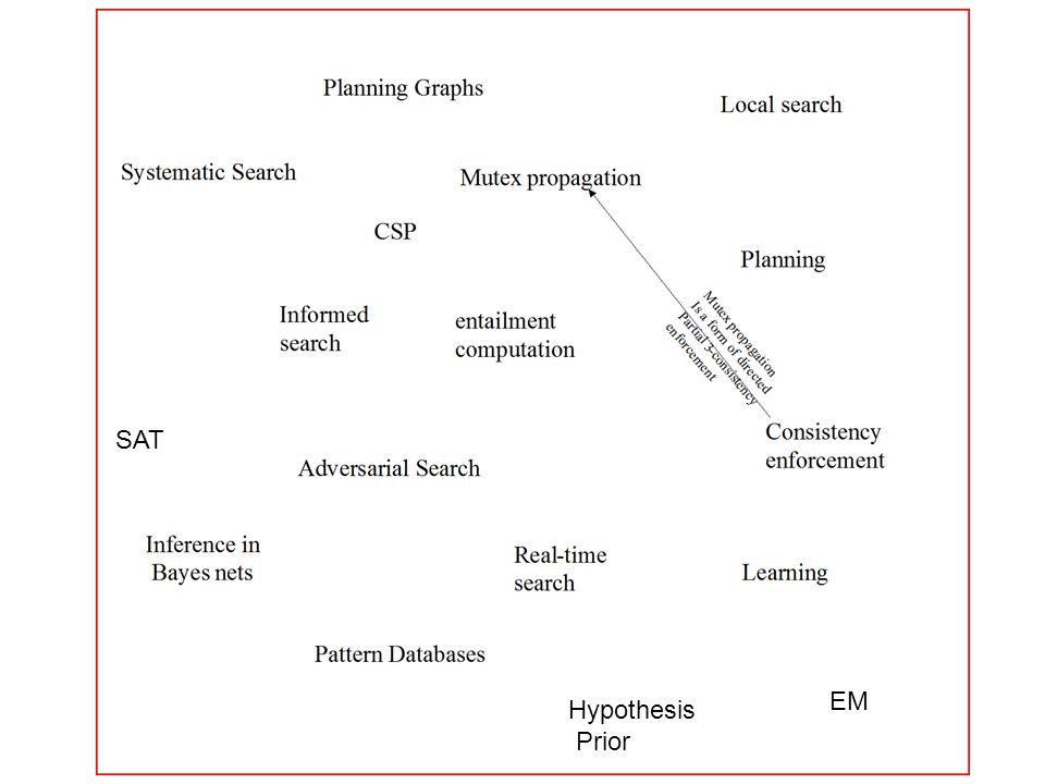 SAT EM Hypothesis Prior