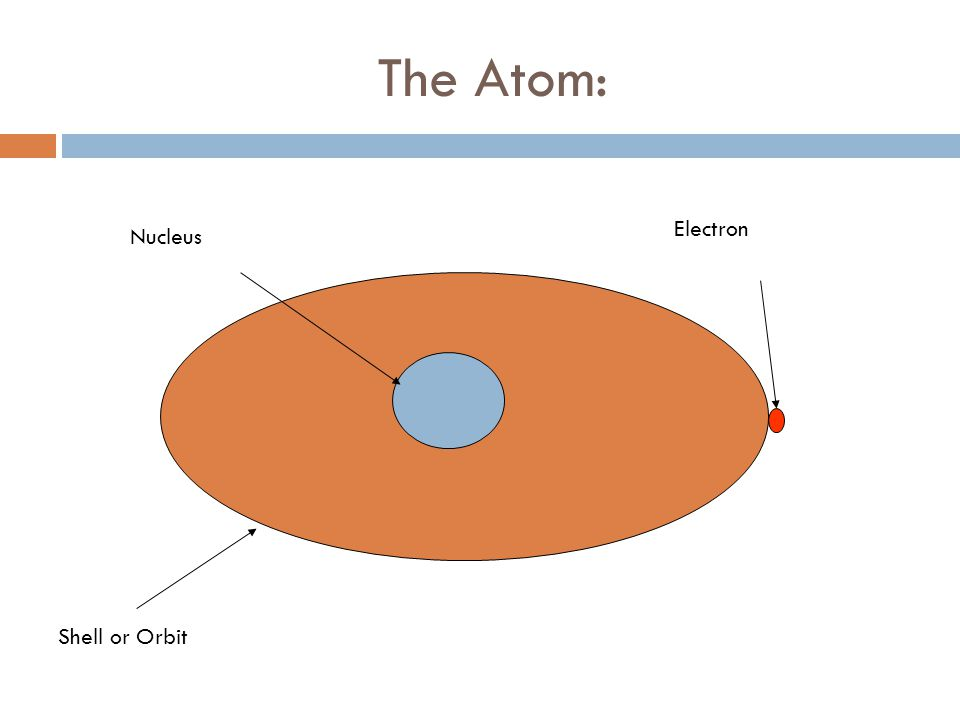 The Atom Hydrogen: Proton Electron Hydrogen has one proton, one electron and NO neutrons