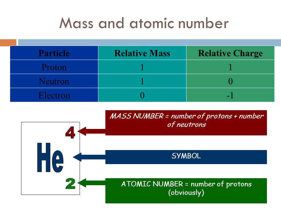 Subatomic Particles 1 H Hydrogen 1.001 Element symbol Element name Atomic mass Atomic number Group 1 Period 1 Atoms are split into subatomic particles (electrons, neutrons, protons) Nucleons are particles of the nucleus of the atom These include protons (1 +), neutrons (no charge) Number of protons in element is the atomic number (ie H has 1 proton) Electrons have charge (1-) are located outside of nucleus Neutral atom, their number of electrons equals atomic number (ie.