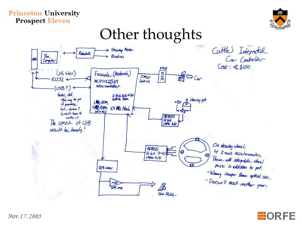 Princeton University Prospect Eleven Nov. 17, 2005 Other thoughts