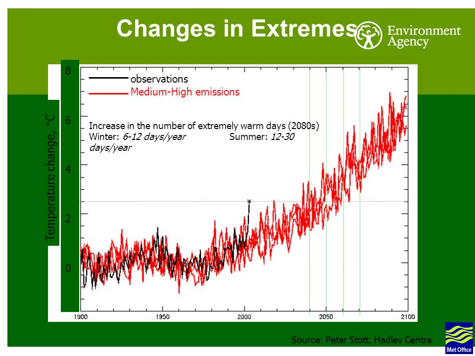 Changes in Extremes observations Medium-High emissions Temperature change, °C 8642086420 Source: Peter Stott, Hadley Centre Increase in the number of extremely warm days (2080s) Winter: 6-12 days/year Summer: 12-30 days/year