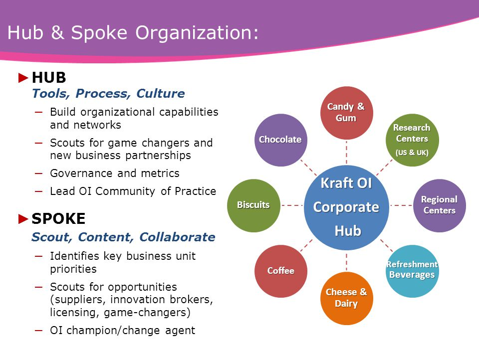 Hub & Spoke Organization: Candy & Gum Research Centers (US & UK) Regional Centers RefreshmentBeverages Cheese & Dairy Coffee Biscuits Chocolate Kraft OI Corporate Hub Hub ► HUB Tools, Process, Culture – Build organizational capabilities and networks – Scouts for game changers and new business partnerships – Governance and metrics – Lead OI Community of Practice ► SPOKE Scout, Content, Collaborate – Identifies key business unit priorities – Scouts for opportunities (suppliers, innovation brokers, licensing, game-changers) – OI champion/change agent