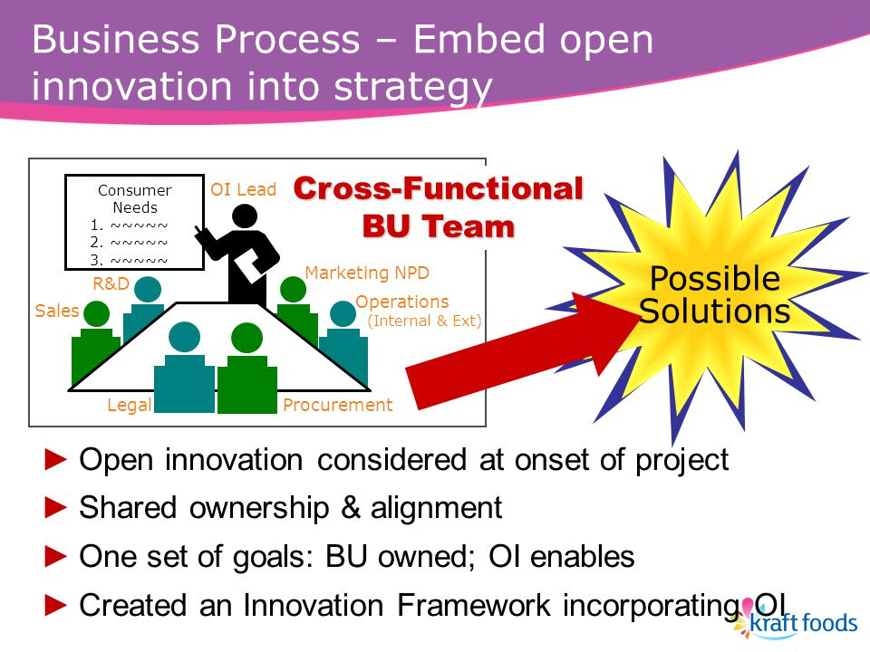 Business Process – Embed open innovation into strategy Cross-Functional BU Team Operations (Internal & Ext) OI Lead Consumer Needs 1.